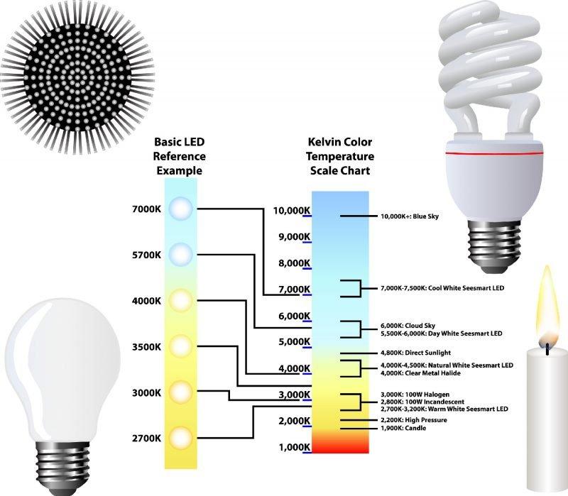 Kelvin Colour Chart